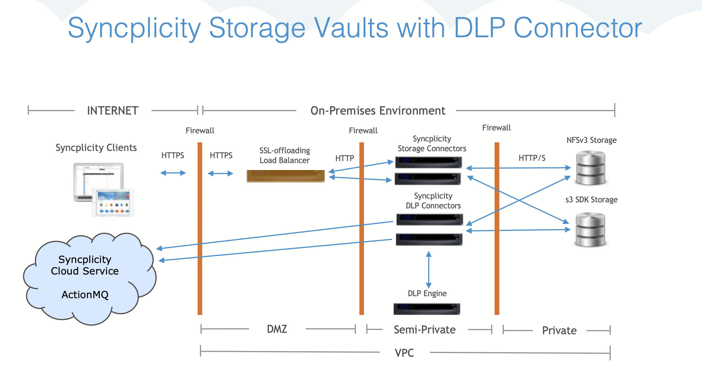 DLP_Connector_diagram.png